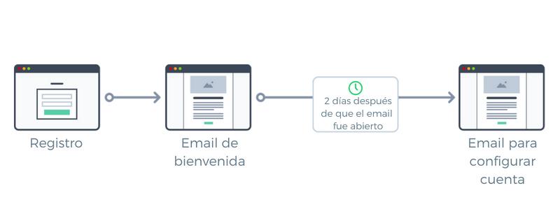 workflow mailerlite