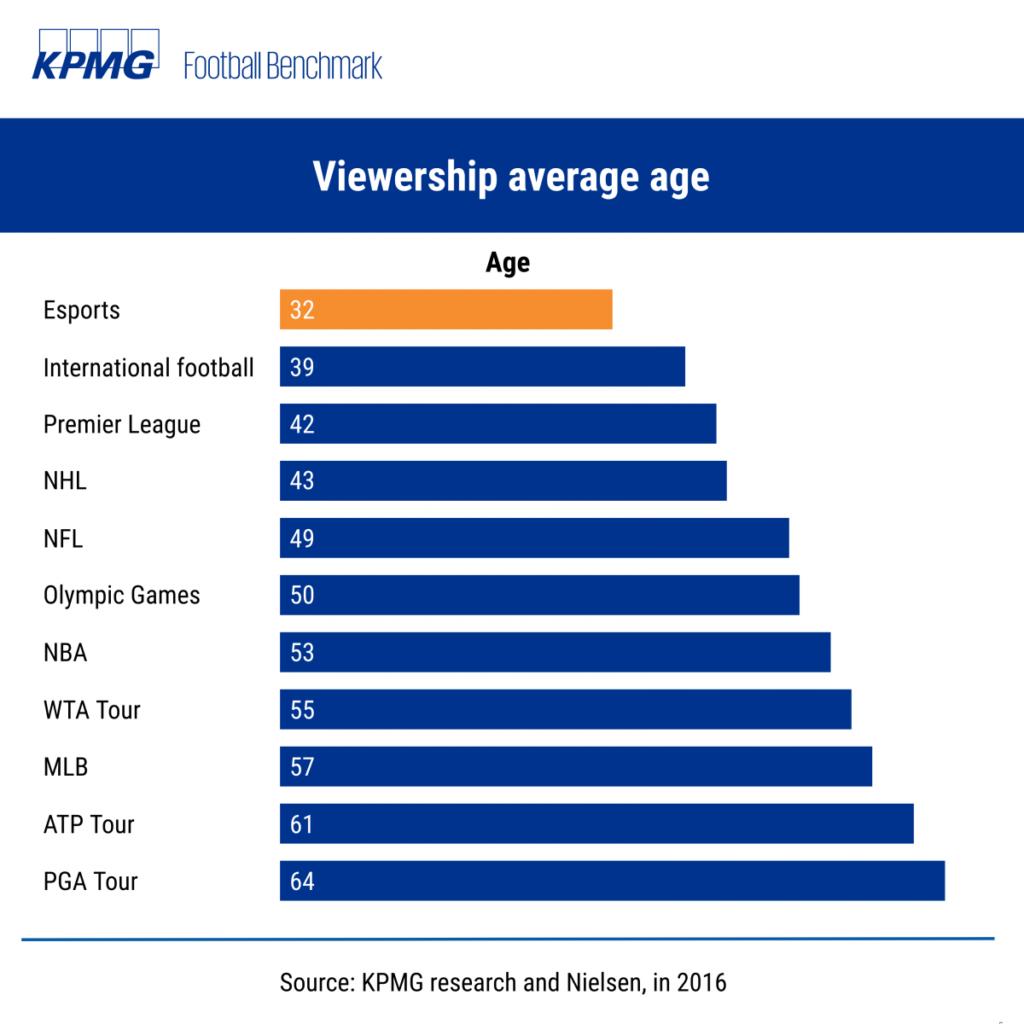 Esports - Viewership average age